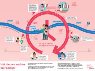 Infographic - Pameijer